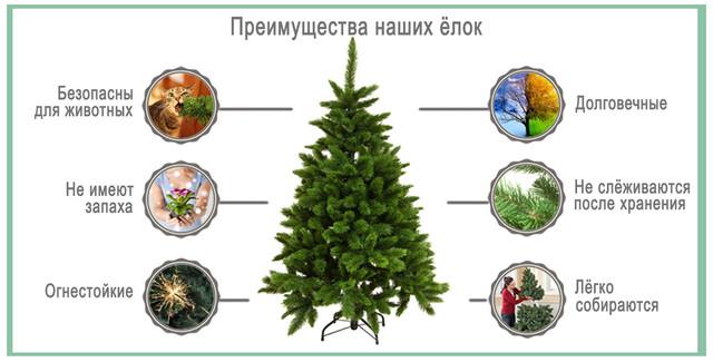 Преимущества искусственных ёлок Аляска Заснеженная - zabava-shop.by
